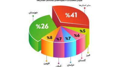 Photo of افتخاری دیگر برای هیات همگانی استان گلستان؛کمیته پیلاتس استان رتبه چهارم کشور را کسب کرد