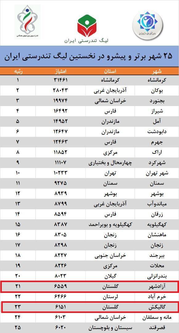 آزادشهر و گالیکش جزو 25 شهر پیشرو کشور در لیگ تندرستی ایرانیان